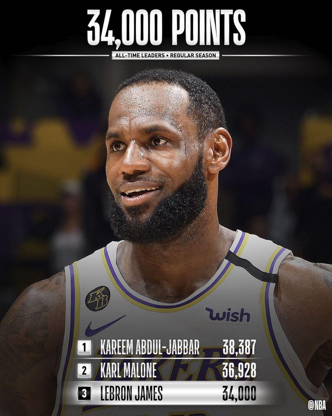 NBA官方:祝贺詹姆斯成为历史第3位34000分先生