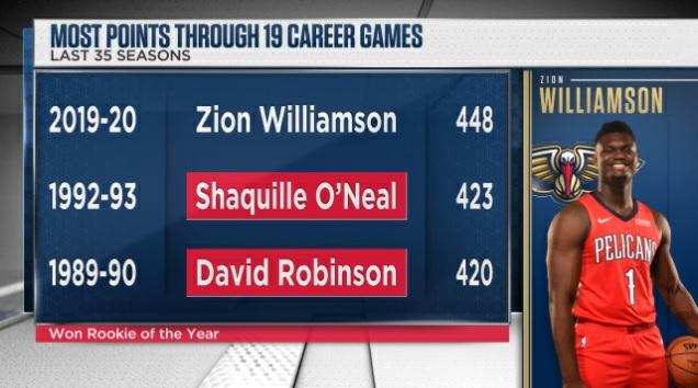 较之以前35个赛季,蔡恩新人赛季19场比赛总得分最高