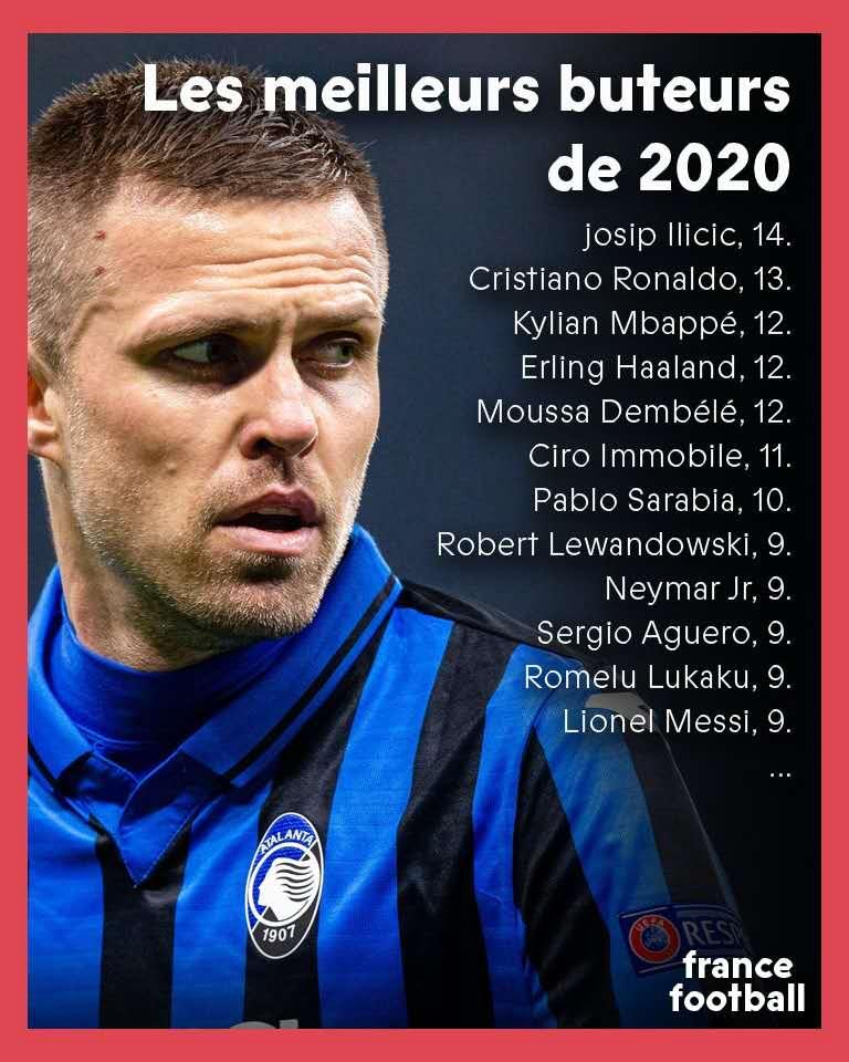 2020五大联赛足球运动员进球榜:伊利契奇C罗前2,梅西第8