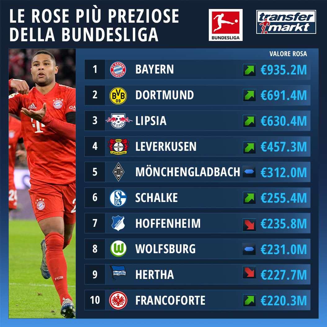 德甲球队身价榜:拜仁9.35亿欧居首,多特莱比锡均超6亿