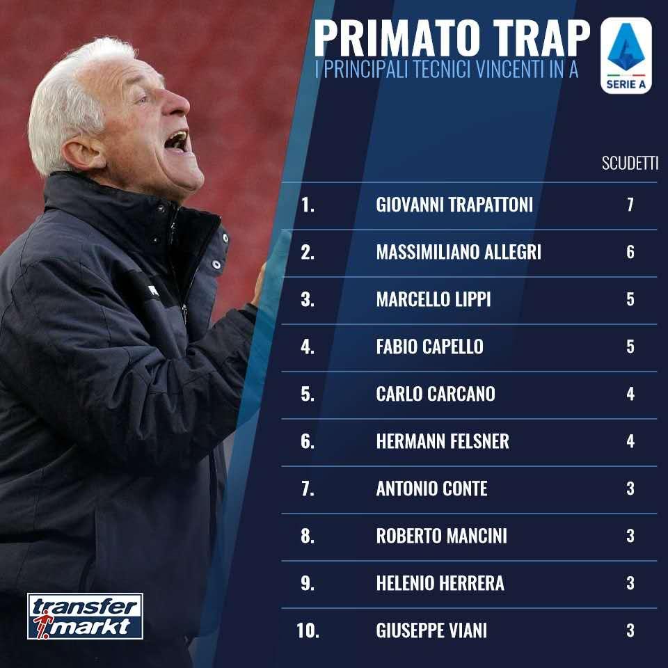 意甲率队夺冠次数排行:特拉帕托尼阿莱格里前2,里皮第3