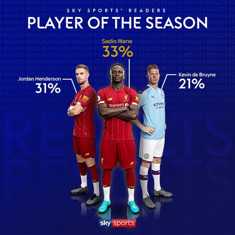 天空体育票选本赛季英超最佳球员:马内第一,亨德森第二