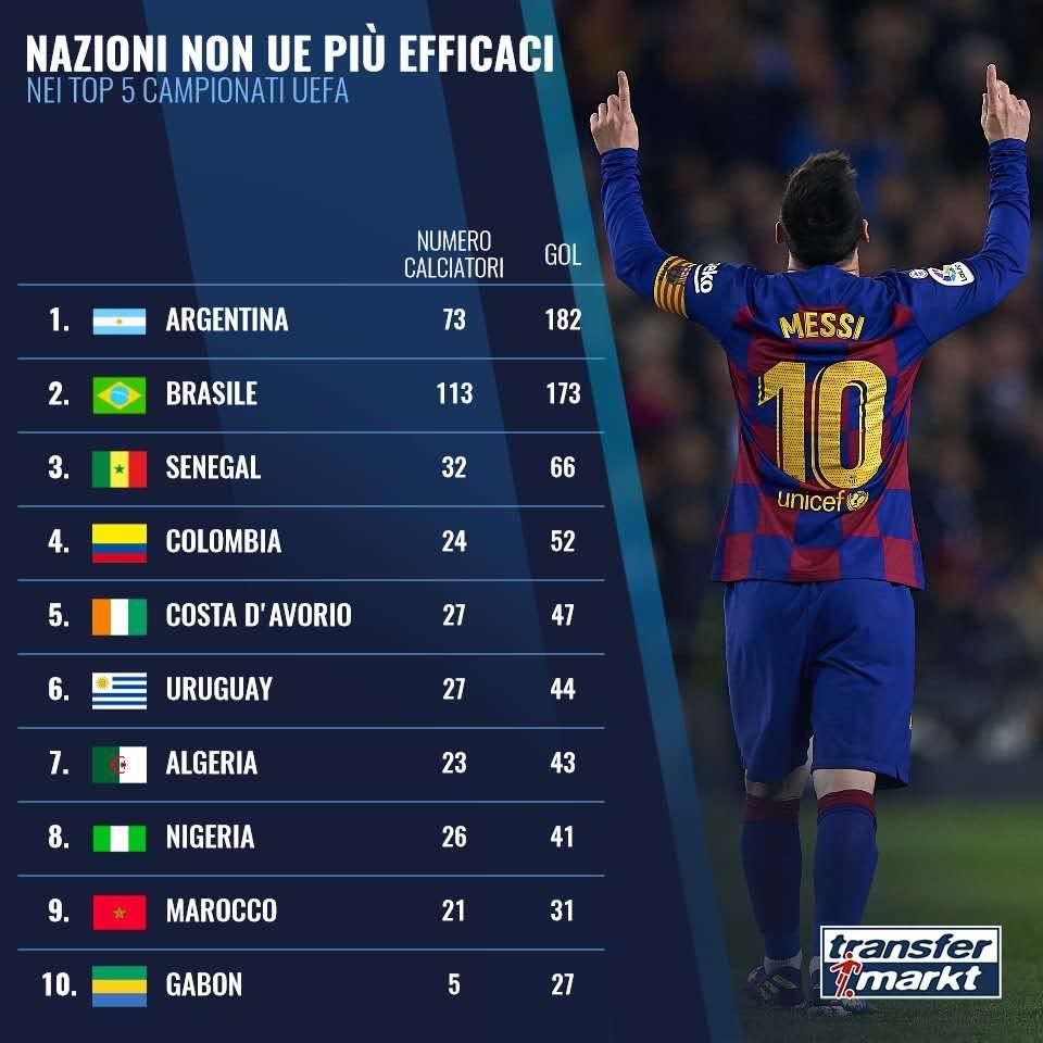 五大联赛非欧洲国家球员进球总数榜:阿根廷巴西列前2