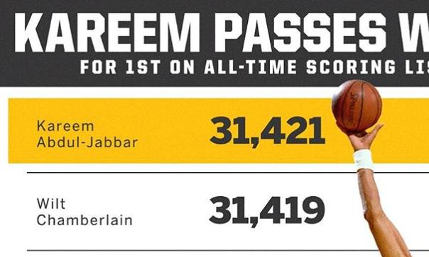 36年前的今天,贾巴尔超越张伯伦,成为历史得分