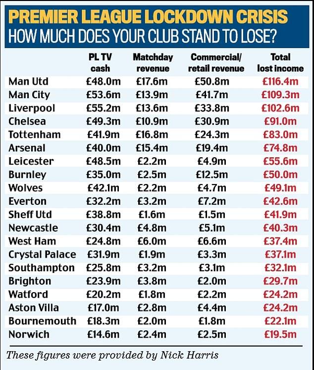 邮报:若本赛季英超取消,曼联曼城利物浦损失将超1亿磅
