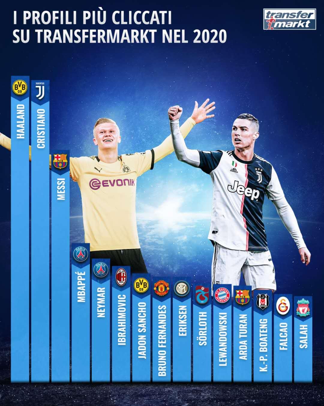 德转2020年度球员页面点击量排走榜:哈兰德力压C罗居始