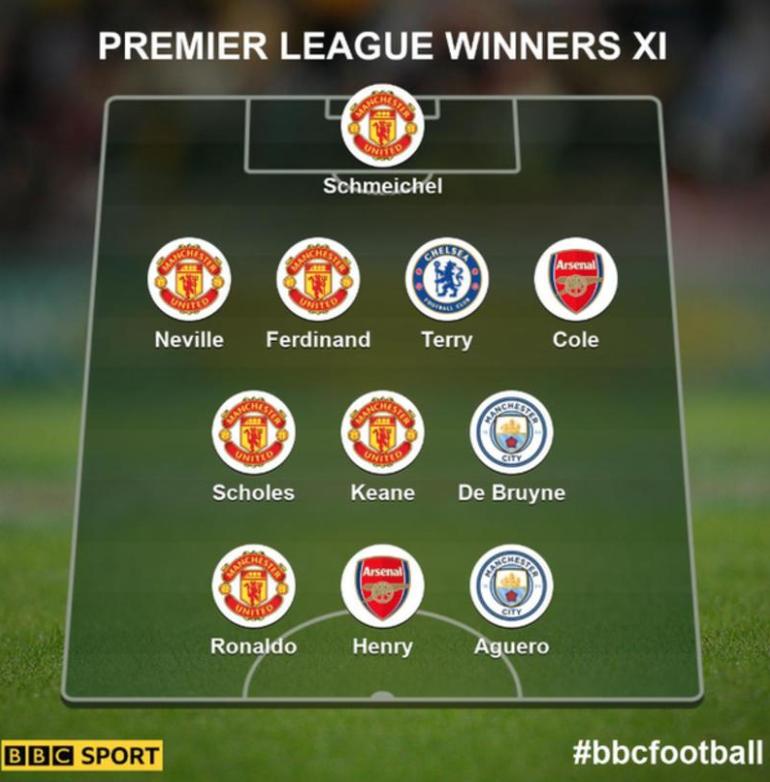 BBC评拿过英超冠军最佳阵:曼联6人入选,枪手曼城各两人