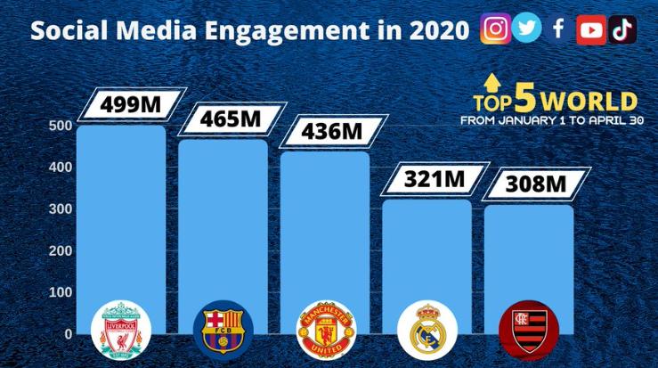 先拿个冠军!2020年前4月社交媒体互动数,利物浦排名第1
