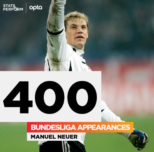 诺伊尔迎来德甲第400次出场,为同期出场次数第一人