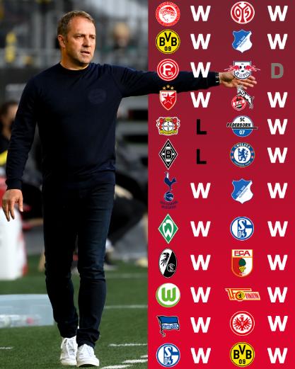 弗里克是拜仁进入德甲以来,队史胜率最高的主教练