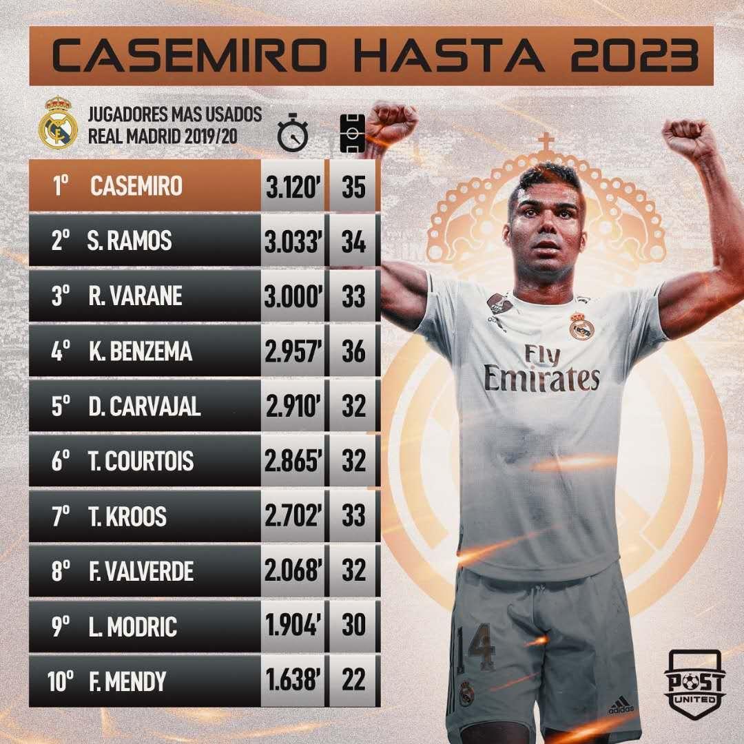 皇马球员本赛季出场时长排行:卡塞米罗拉莫斯分列前二