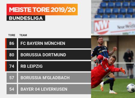 攻击力强大!三队29轮事后进球至少74个,德甲历史首次