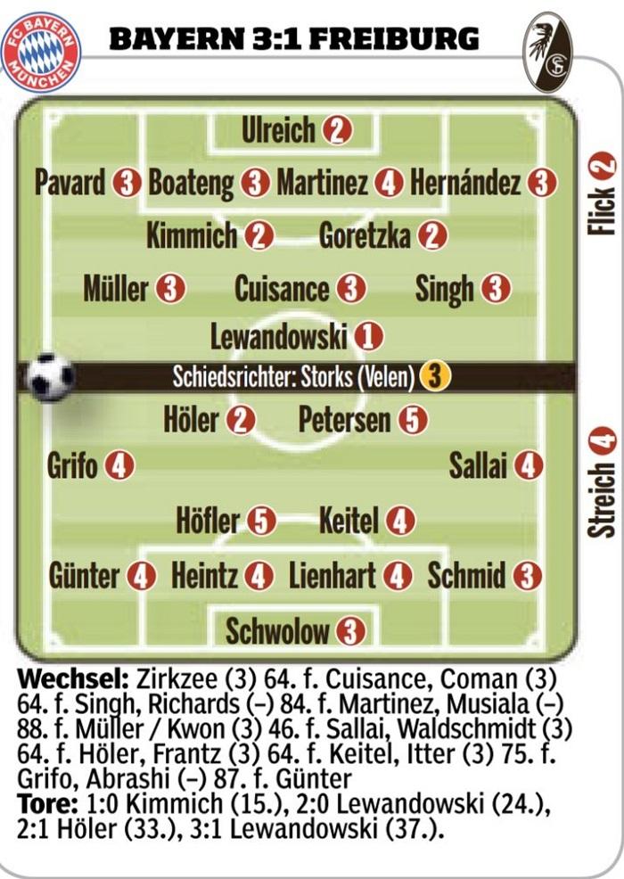 拜仁赛后评分:莱万满分,乌尔赖希和基米希高分