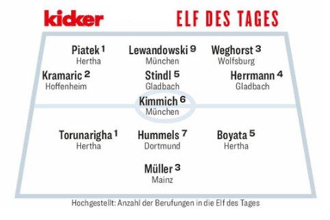 踢球者德甲第33轮最佳阵容:莱万第9次入选
