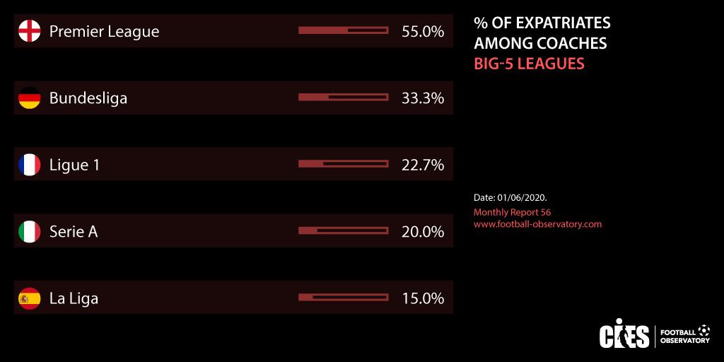 五大联赛外教占比英超最高西甲最低,阿根廷籍外教全球第一