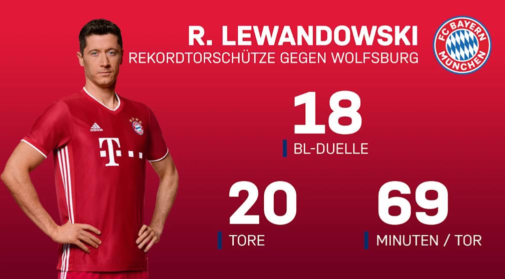 拜仁官方前瞻:莱万18场踢狼堡进20球,每69分钟进一个