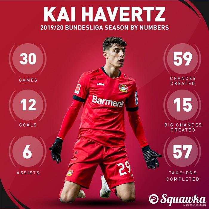 哈弗茨赛季数据:12球6助,制造59次机会  足球话题区