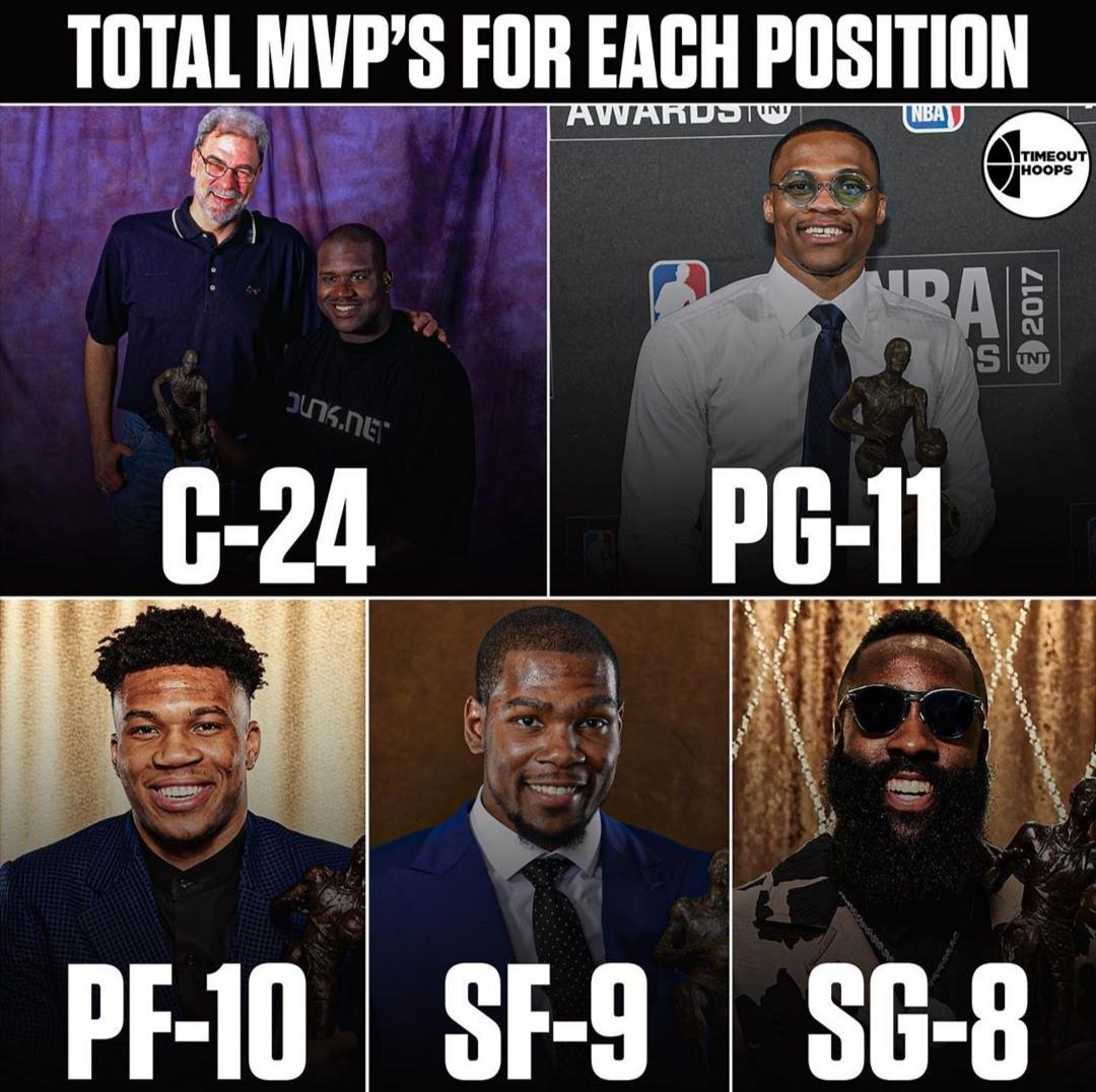 球员各位置获MVP次数:中锋24次最多,控卫次之
