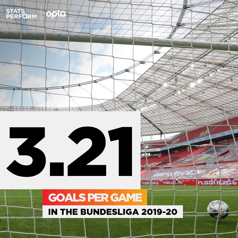 德甲本赛季平均每场进3.21球,近33年来新高