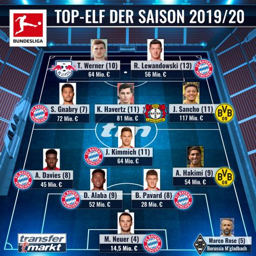 转会市场评德甲赛季最佳阵容:拜仁7人,总价6.47亿