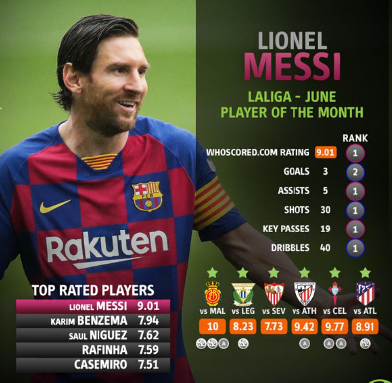 6场造8球40次过人,梅西当选为WhoScored西甲6月最佳球员