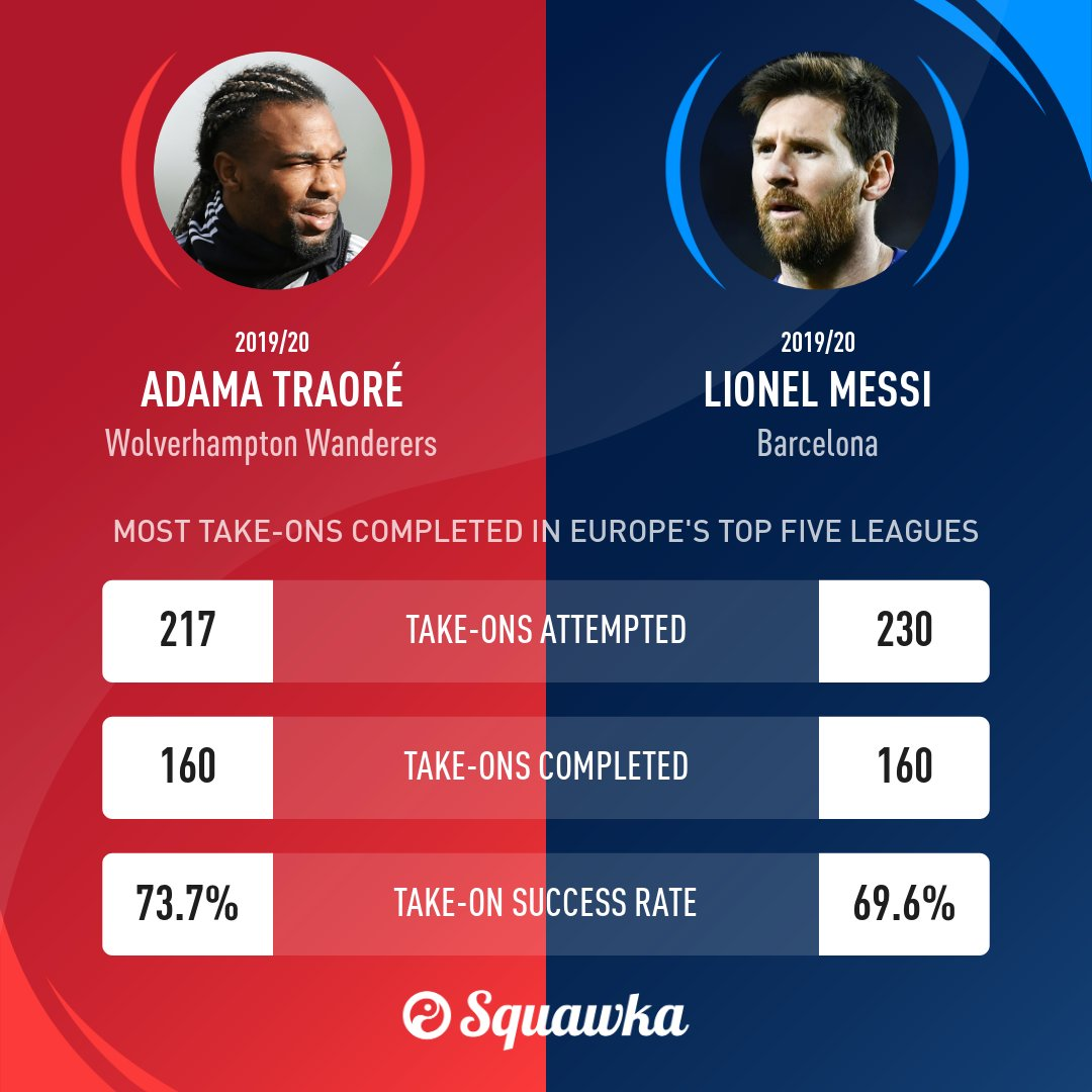 梅西和特拉奥雷并列五大联赛过人王,后者过人成功率更高