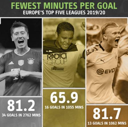 五大联赛进球效率榜:穆里尔第一,莱万哈兰德排列二三