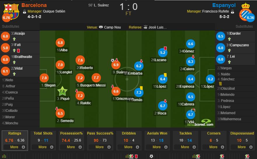 巴萨vs西班牙人赛后评分:皮克全场最佳,武磊6分