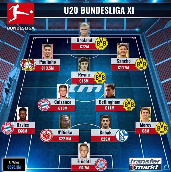 德转评德甲U20最佳阵:多特5人、拜仁3人当选