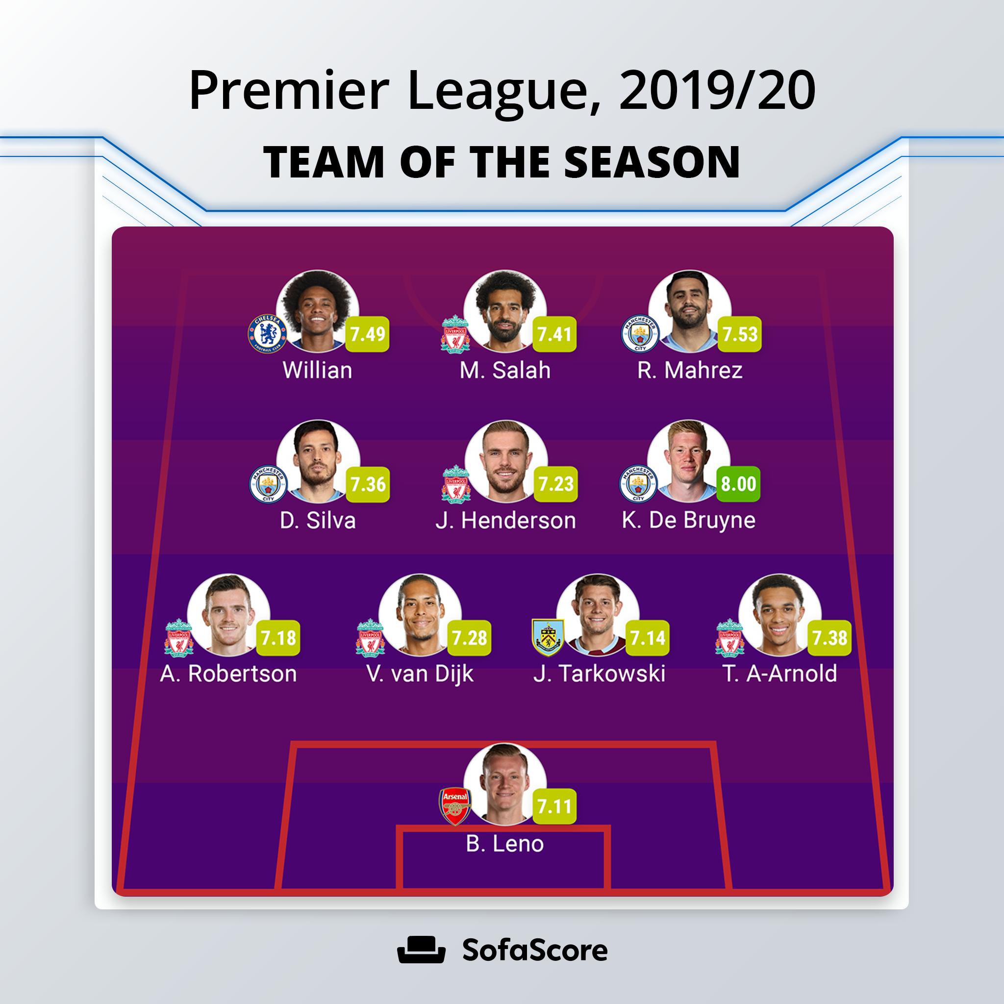 Sofa英超赛季最佳阵容:萨拉赫搭档威廉,利物浦5人入选