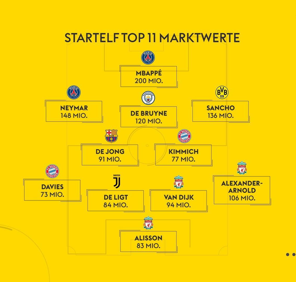 德国天空体育身价最高阵容,姆巴佩、内马尔、桑乔领衔