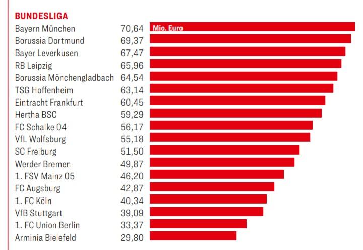 德甲球队电视转播收入:拜仁7000万第一,各队差距很小