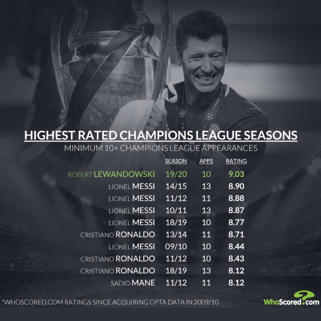 莱万是Whoscored欧冠评分近10年来最高的球员