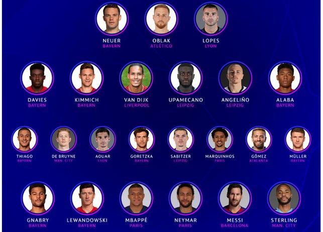 欧冠官方最佳23人阵容:拜仁成最大赢家,梅西乃巴萨独苗