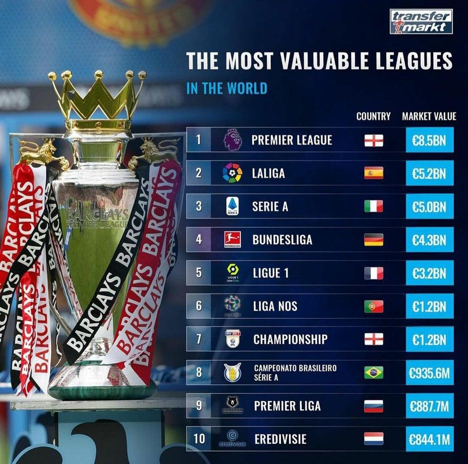 德转世界最贵联赛:英超85亿欧居首,西甲意甲德甲2-4位 第1张