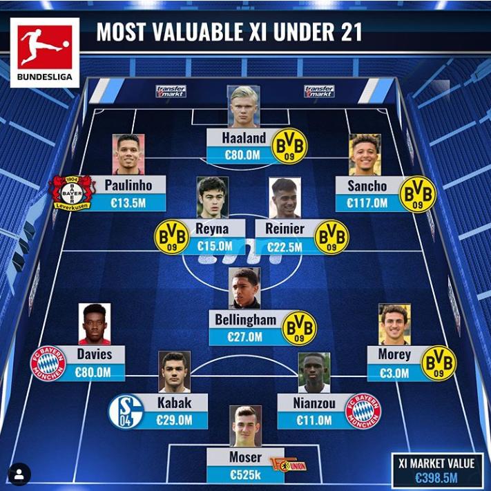 天赋满满!德甲最贵U21阵:多特6人领衔,阿方索库阿西在列