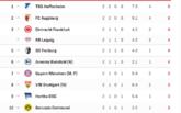 开局两连胜排名德甲榜首,霍芬海姆6年来首次登顶