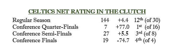凯尔特人第一轮关键时刻的净胜分为+77.0,东决时为-74.7