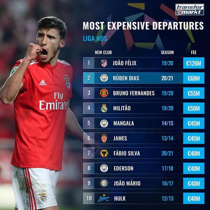 葡超球员离开转会费榜:费利克斯、迪亚斯、B费前三