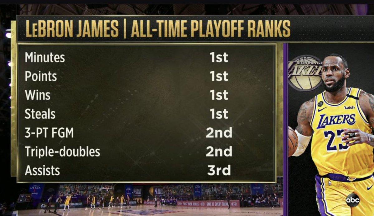 詹姆斯季后赛胜场数得分抢断均排历史第一,三分历史第二