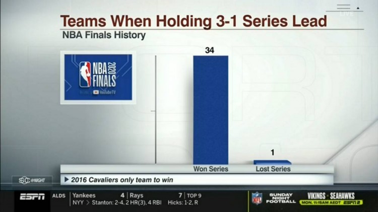 NBA总决赛历史上35次出现3-1领先,仅16骑士逆转成功