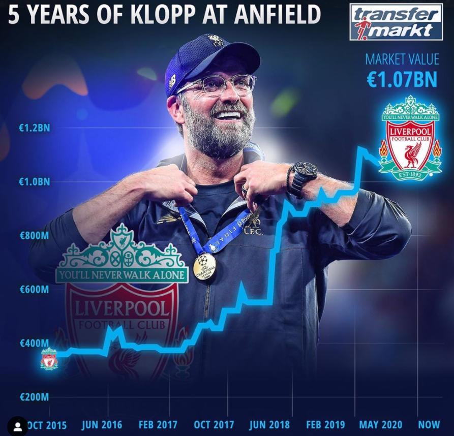 克洛普带队5年间,利物浦全队身价暴涨超6亿欧元