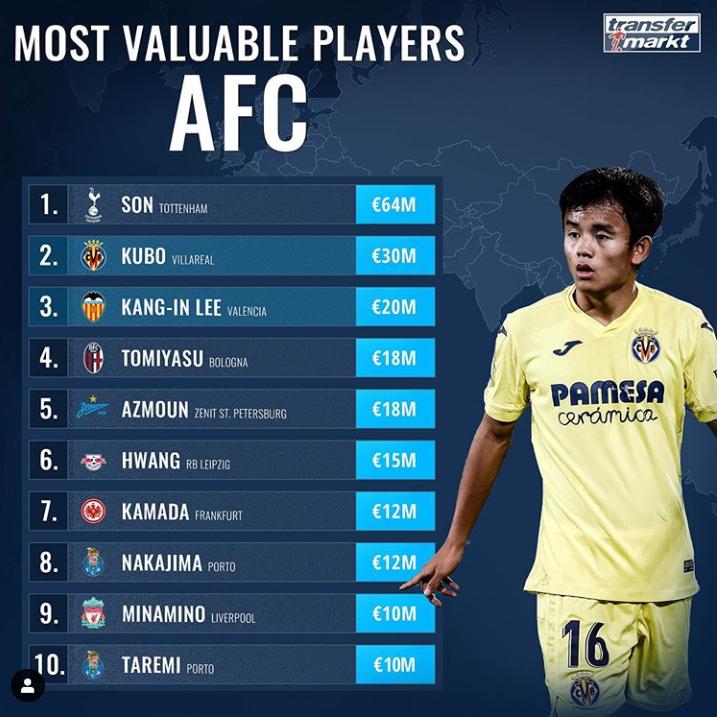 德转亚洲球员身价榜:孙兴慜居首,前十中有5名日本球员