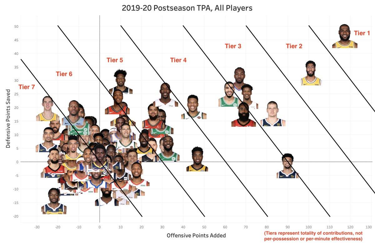 美媒发布本赛季季后赛中所有球员的TPA数据分布图