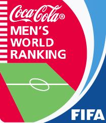 国际足联最新国家队排名曝光:丹麦超德国荷兰,国足第75名