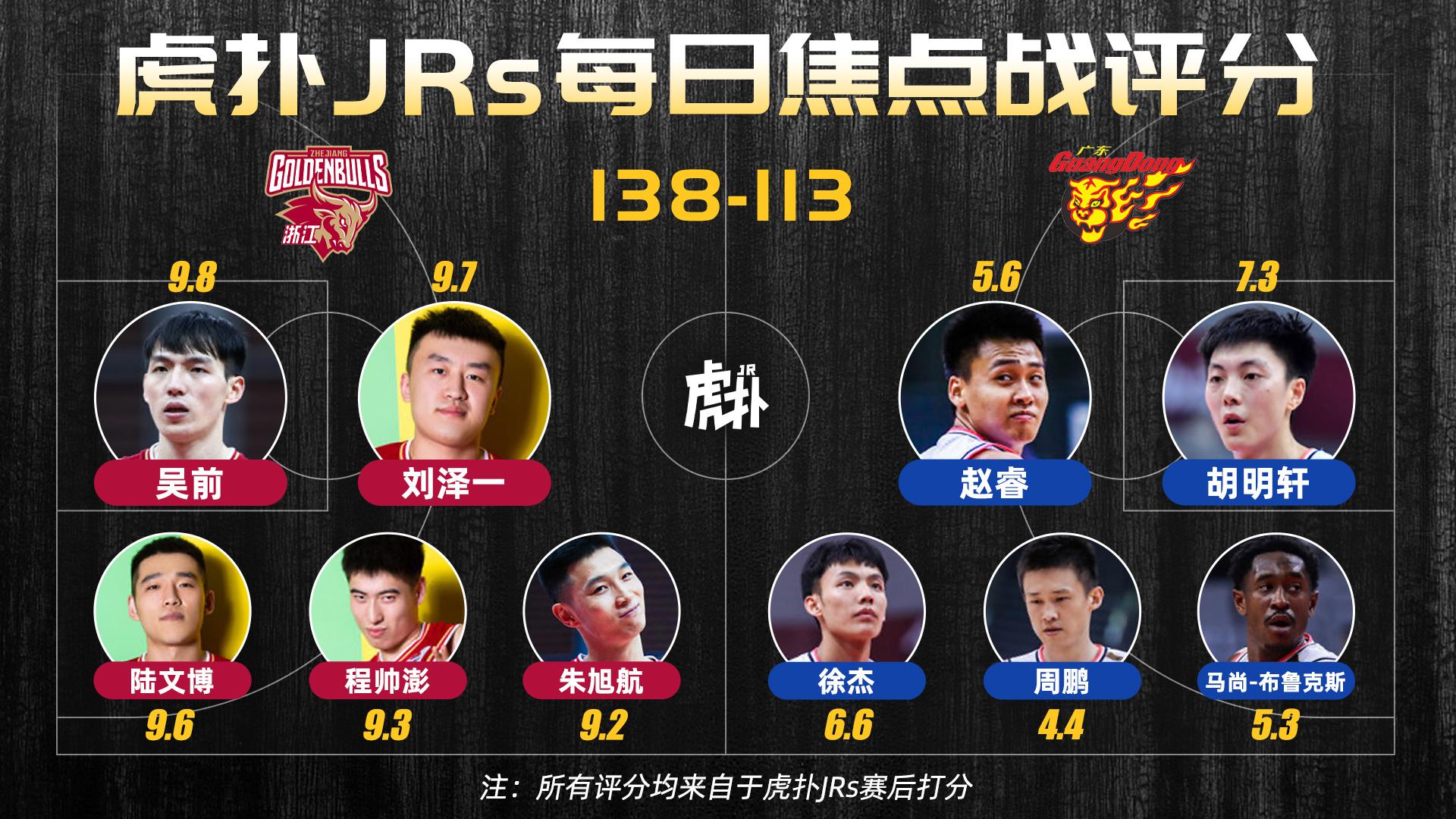 虎扑JRs每日焦点战评分:吴前9.8分,周鹏4.4分