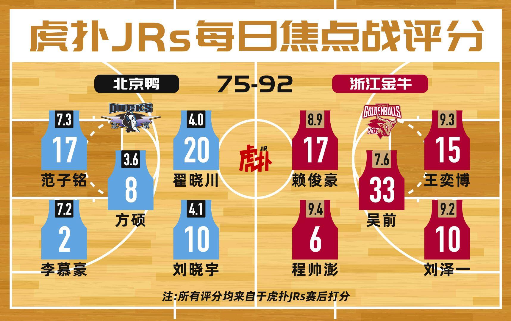 虎扑JRs焦点战评分:浙江队程帅澎9.4分,北京方硕3.6分