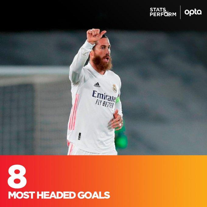 拉莫斯在欧冠中累计打入8粒头球,近17年来后卫中最多