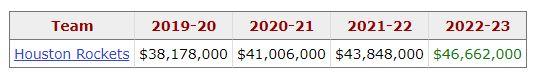 美记晒威少未来几年的合同薪资,目前还剩三年1.32亿