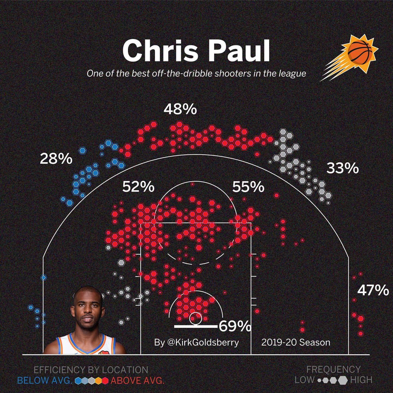 数据专家晒保罗上赛季投篮热图:中距离和篮下保持高效